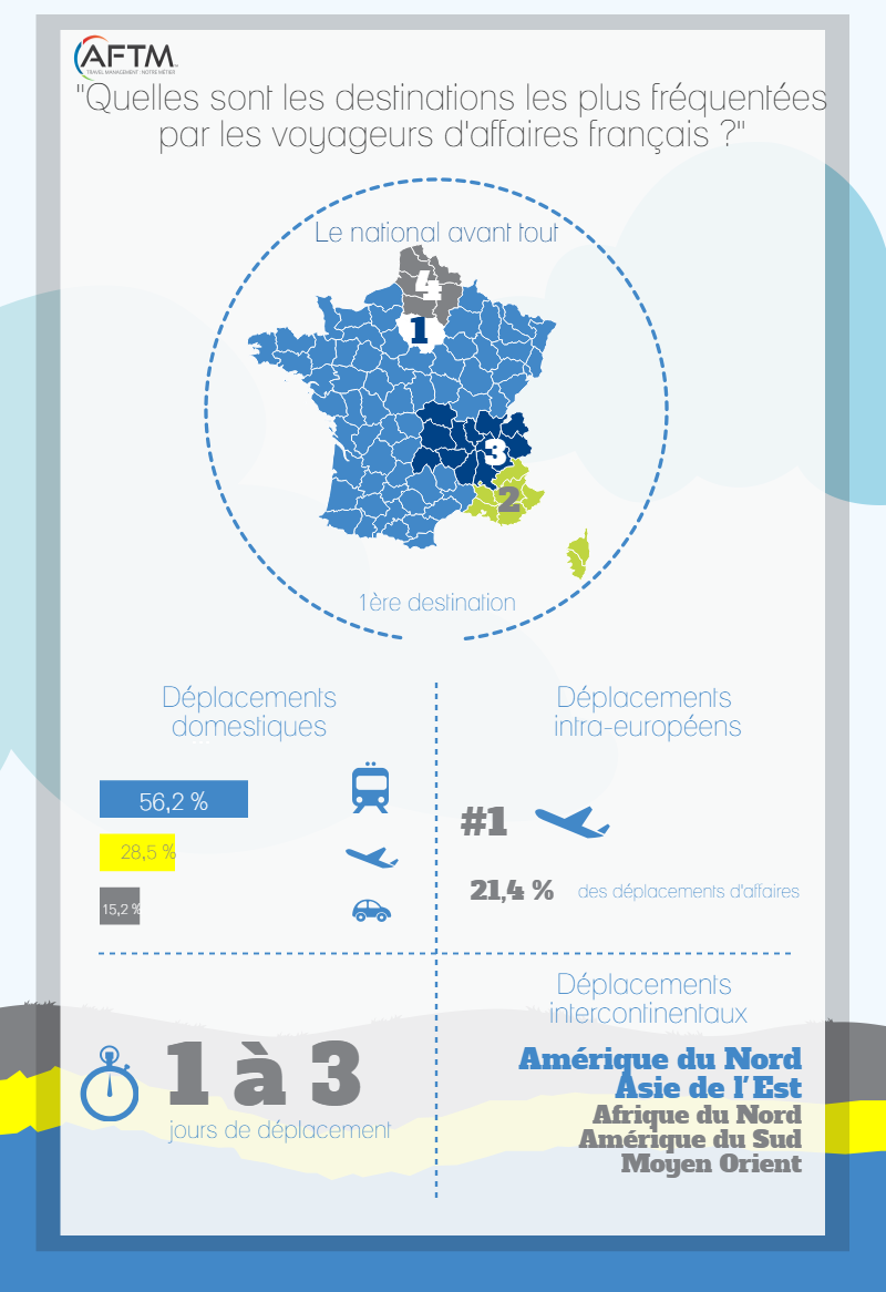 sondage-destinations-illustration-resultats1