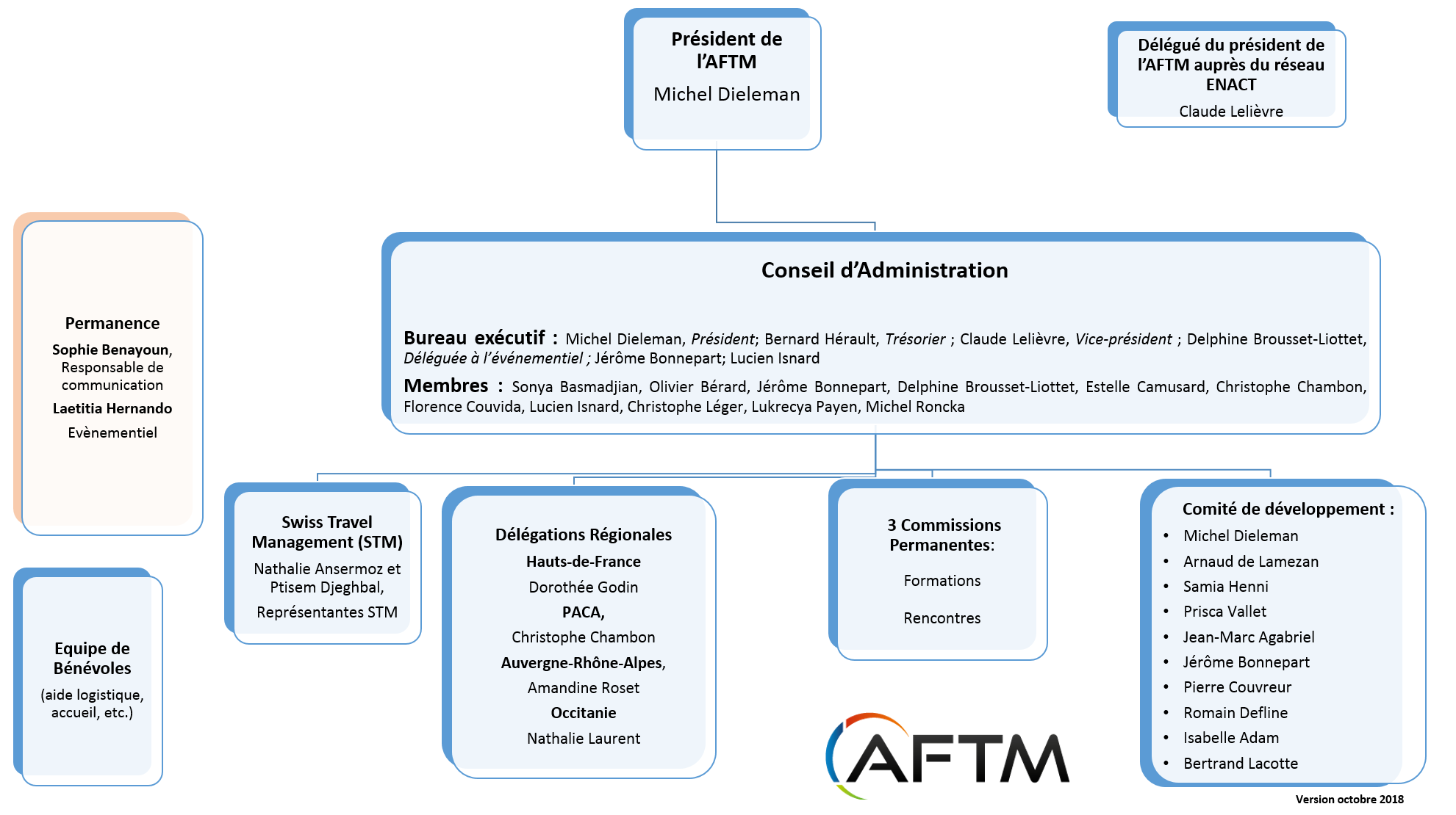 Organigramme AFTM au 291018