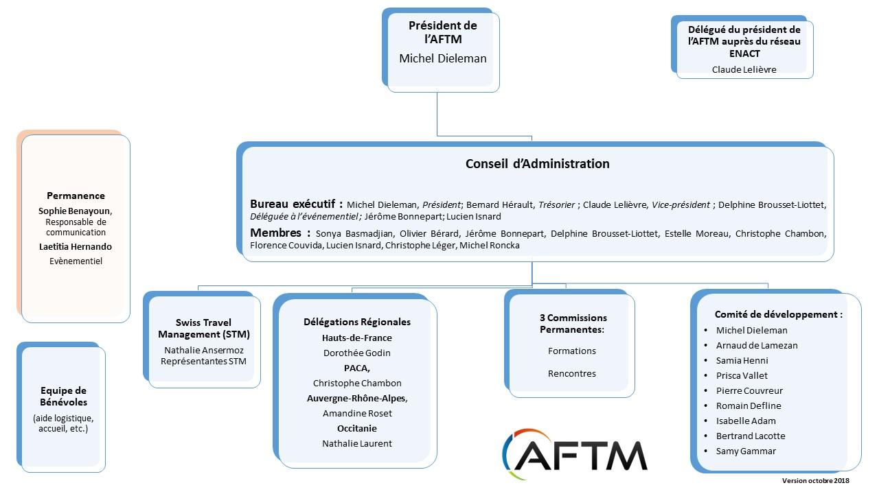 organigramme AFTM 2018